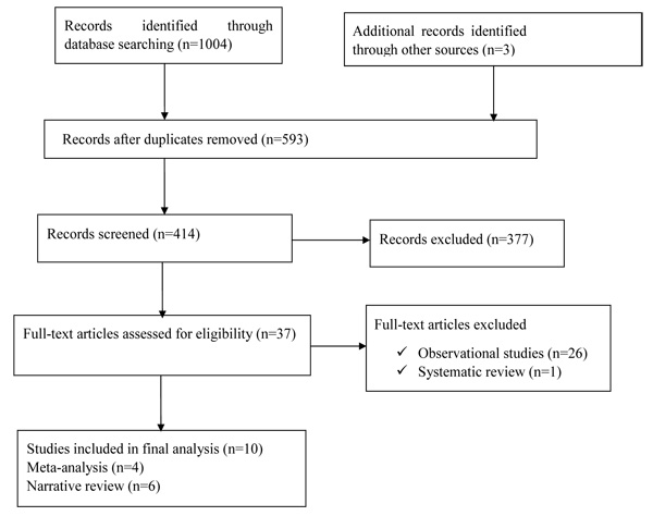 Khat () as a Risk Factor for Cardiovascular Disorders: Systematic